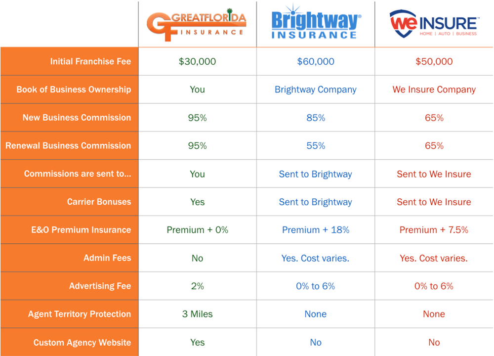 Compare Florida Insurance Franchises